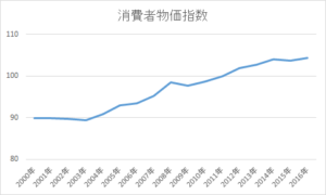 台湾の物価上昇