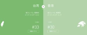 台湾人の英語力 VS 香港人の英語力