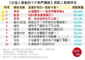 ネットで投票された「台湾で人気のスポーツ」