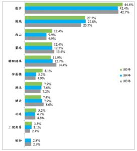 台湾の教育部體育署がまとめたスポーツ統計資料