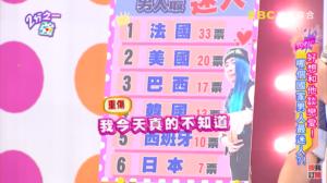 日本が6カ国中最下位に