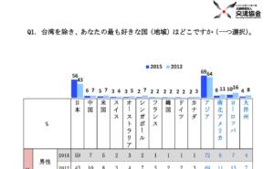 日本台湾交流協会が実施した「第五回台湾における対日世論調査(2015年度)」