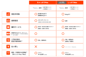 「Starter MAX」は国内線で4400円、国際線で7700円もかかる