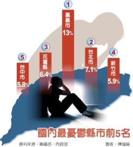 都市別のうつ患者率 2015年