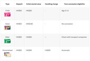 オクトパスカード公式サイトにあるカードの種類と購入金額