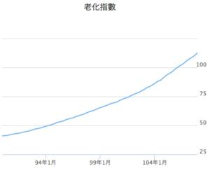 中華民国の老化指数