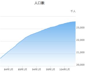 中華民国(台湾)の総人口