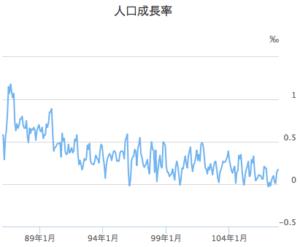 中華民国(台湾)の人口成長率