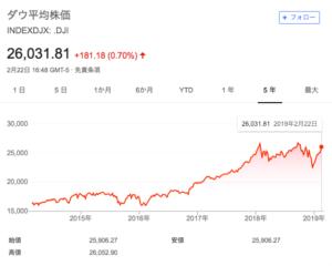 注意ポイント②:チャートで過去の値動きを見ると、そろそろ頭打ちかなとも思う
