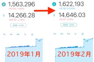 この1ヶ月でウェルスナビの資産額が約5.8万円も増えた