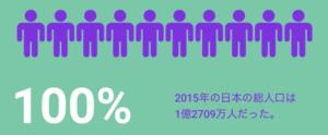 2015年の日本の総人口:1億2709万人(100%)