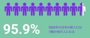 2025年の日本の総人口:1億2195万人(95.9%)