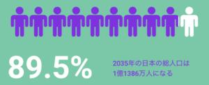 2035年の日本の総人口:1億1386万人(89.5%)
