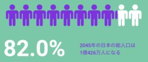 2045年の日本の総人口:1億426万人(82%)