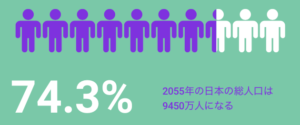 2055年の日本の総人口:9450万人(74.3%)