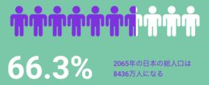 2065年の日本の総人口:8436万人(66.3%)