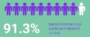 出生率2.20の場合の2065年の日本の総人口:1億1607万人(91.3%)