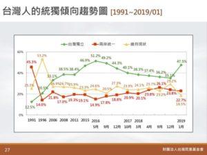 1991年〜2019年の長期の調査結果
