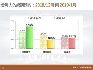 2019年1月の調査結果