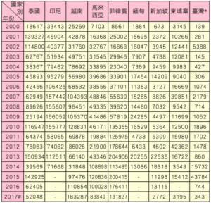 台湾の毎年の感染者数