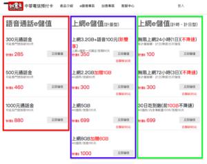 中華電信・プリペイド型SIMのプラン