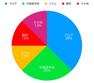 ゴダの収益構造(2020年1月以前)