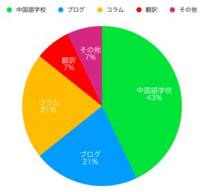 ゴダの収益構造(2020年2月以降)